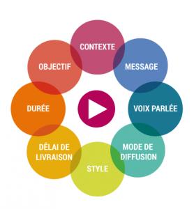 rubriques-cahier-des-charges-animation-vidéo-videostorytelling